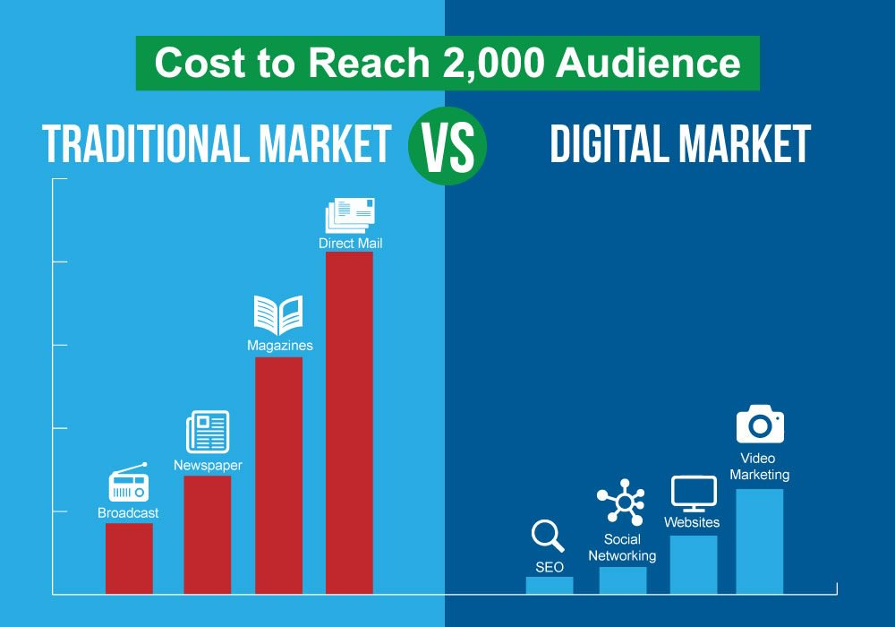 Cost Effectiveness of Digital Marketing